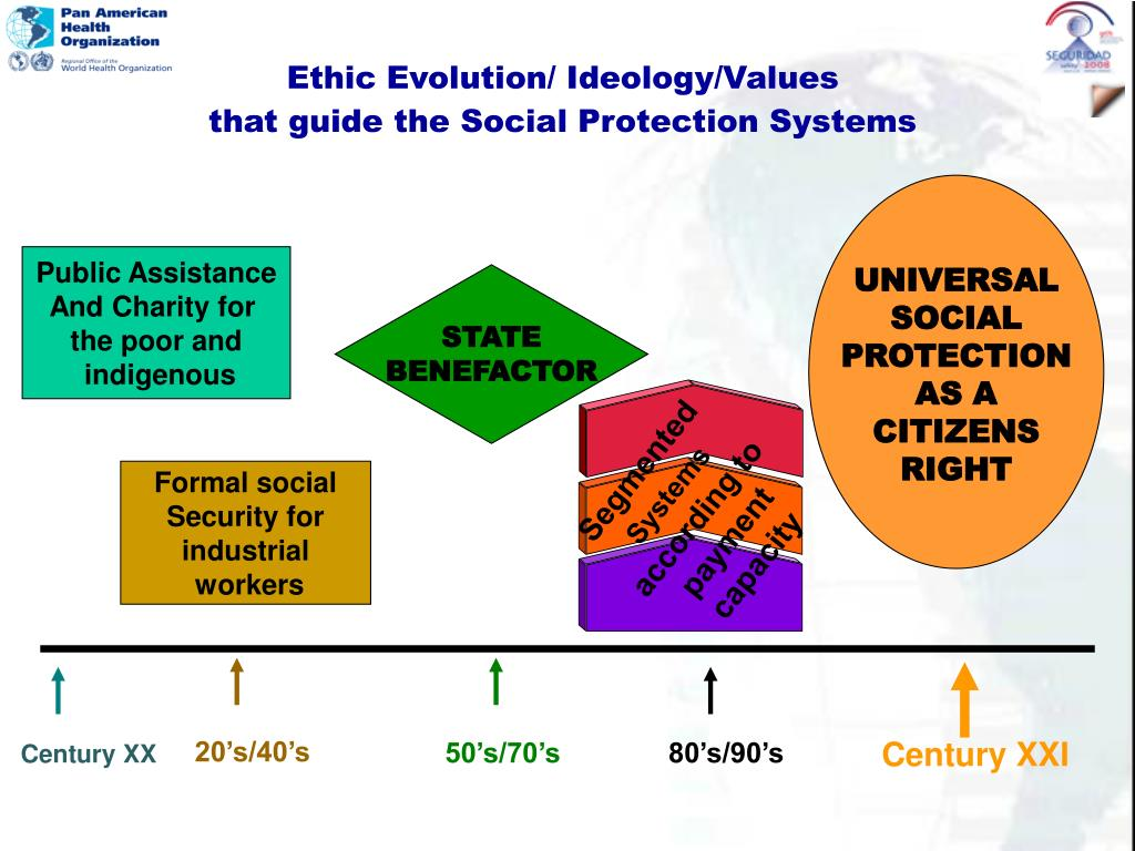 Ethic Evolution/ Ideology/Values