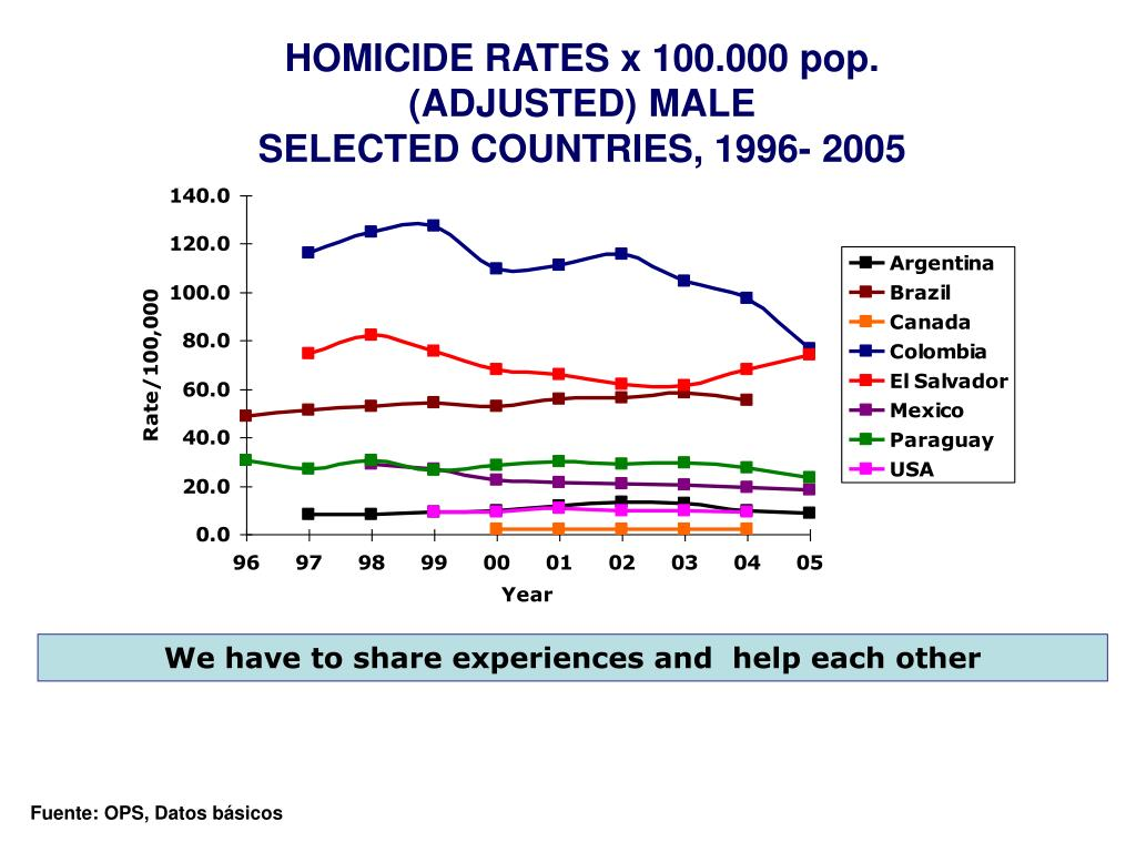 HOMICIDE RATES x 100.000 pop.