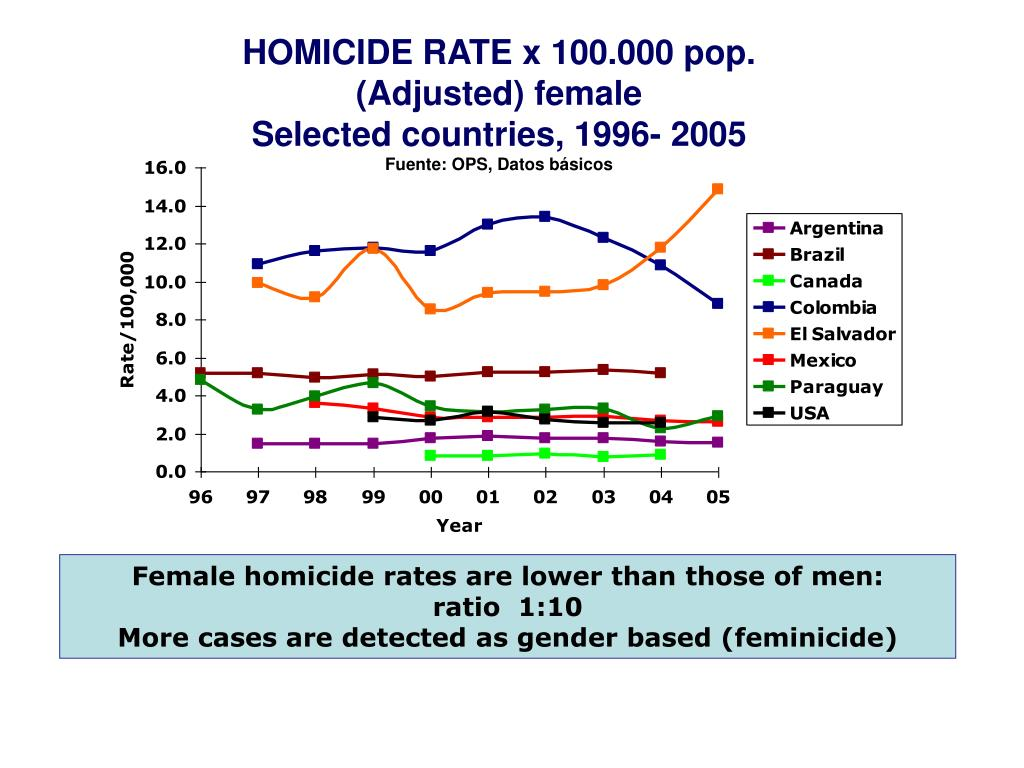 HOMICIDE RATE x 100.000 pop.