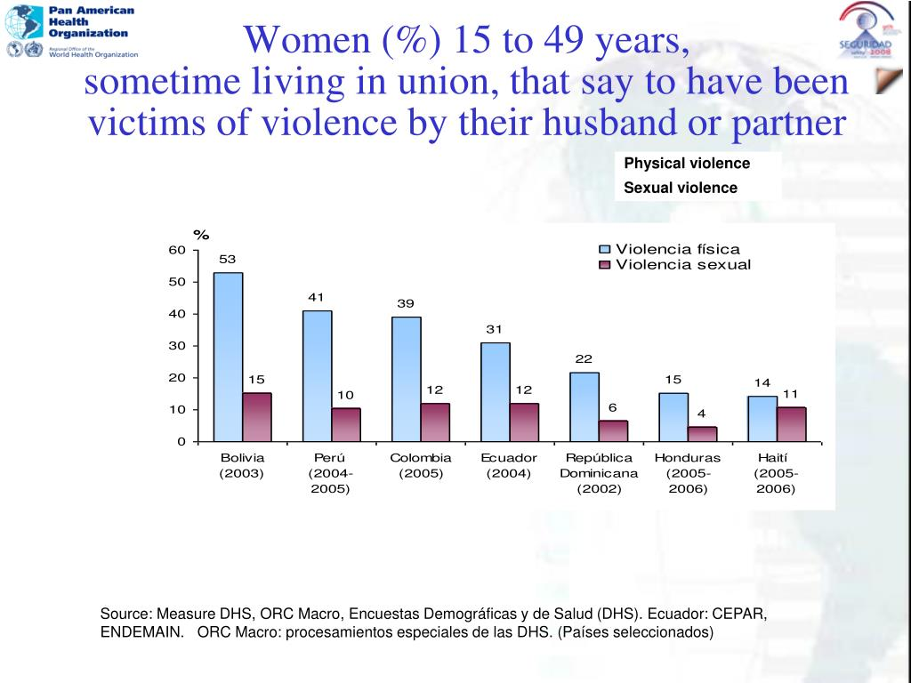 Women (%) 15 to 49 years,