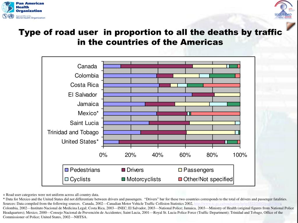Type of road user  in proportion to all the deaths by traffic