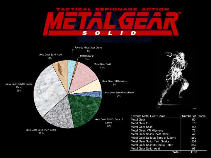 Ppt Metal Gear Metal Gear 2 Metal Gear Solid Metal Gear Vr