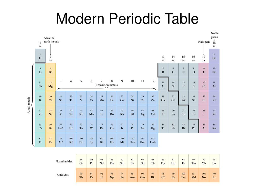 Ppt the periodic table powerpoint presentation id1068998 modern periodic table gamestrikefo Images