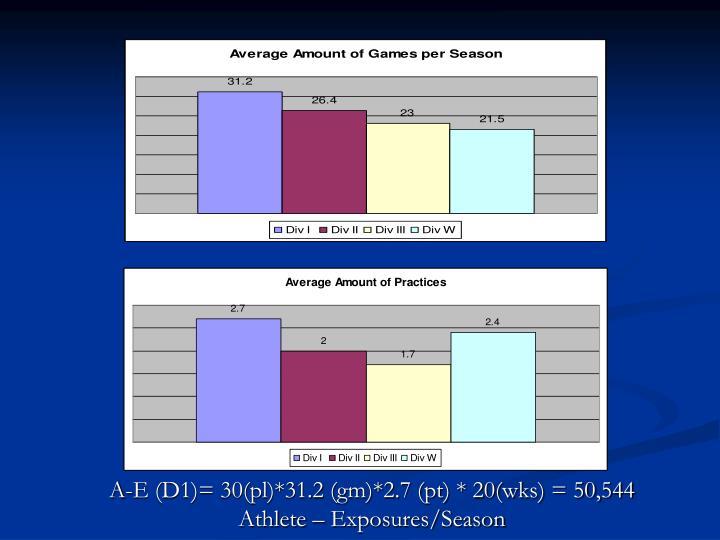 A e d1 30 pl 31 2 gm 2 7 pt 20 wks 50 544 athlete exposures season