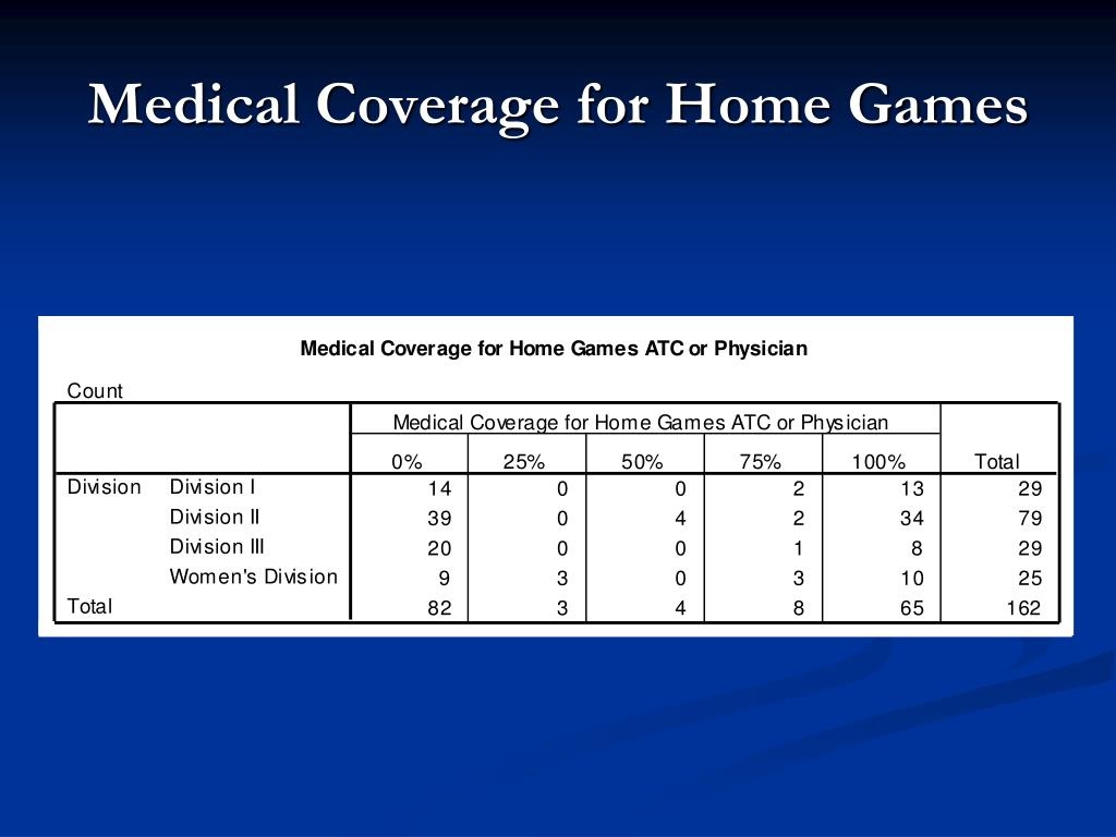 Medical Coverage for Home Games