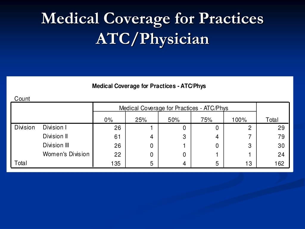 Medical Coverage for Practices ATC/Physician