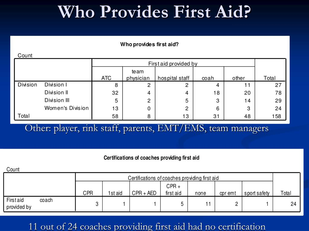 Who Provides First Aid?