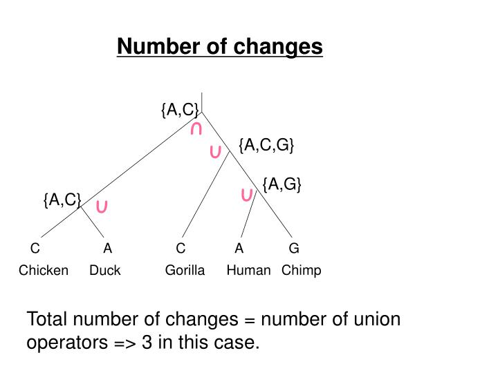 Number of changes