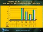 costa rica malariometric indices api afi avi ami in all risk areas 1998 2004