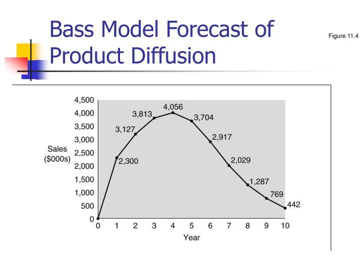 Bass Model Forecast of