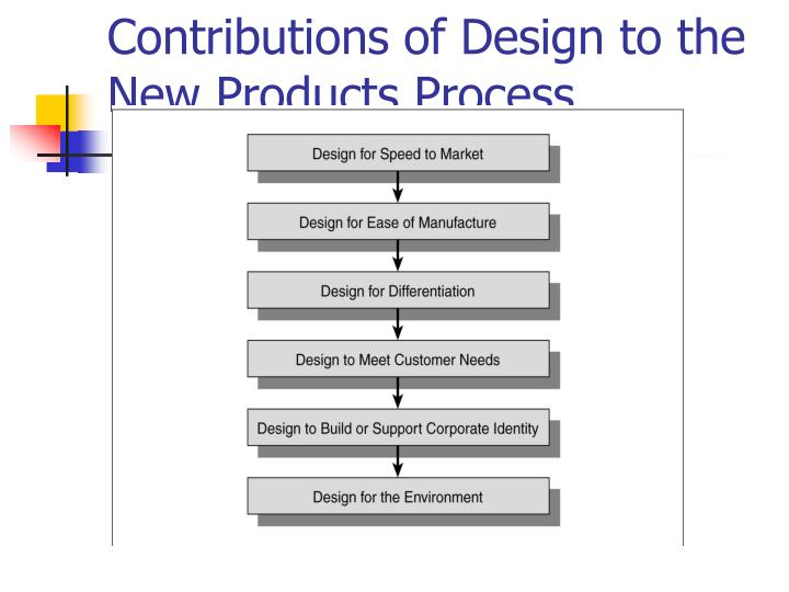Contributions of Design to the New Products Process