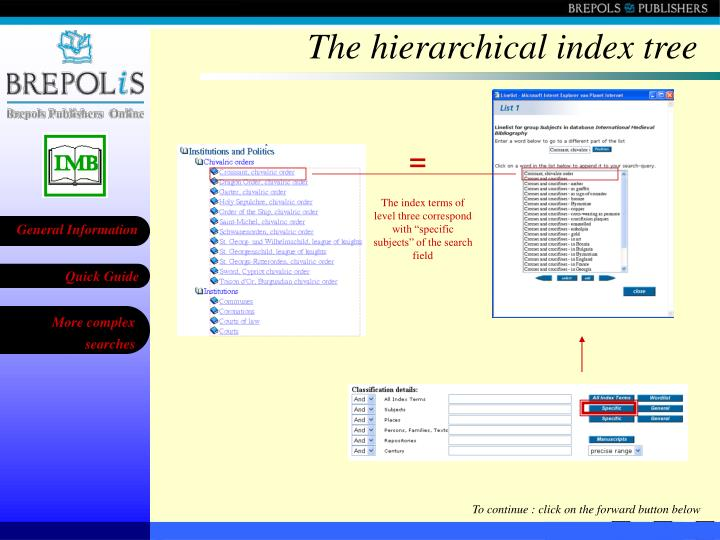 The hierarchical index tree