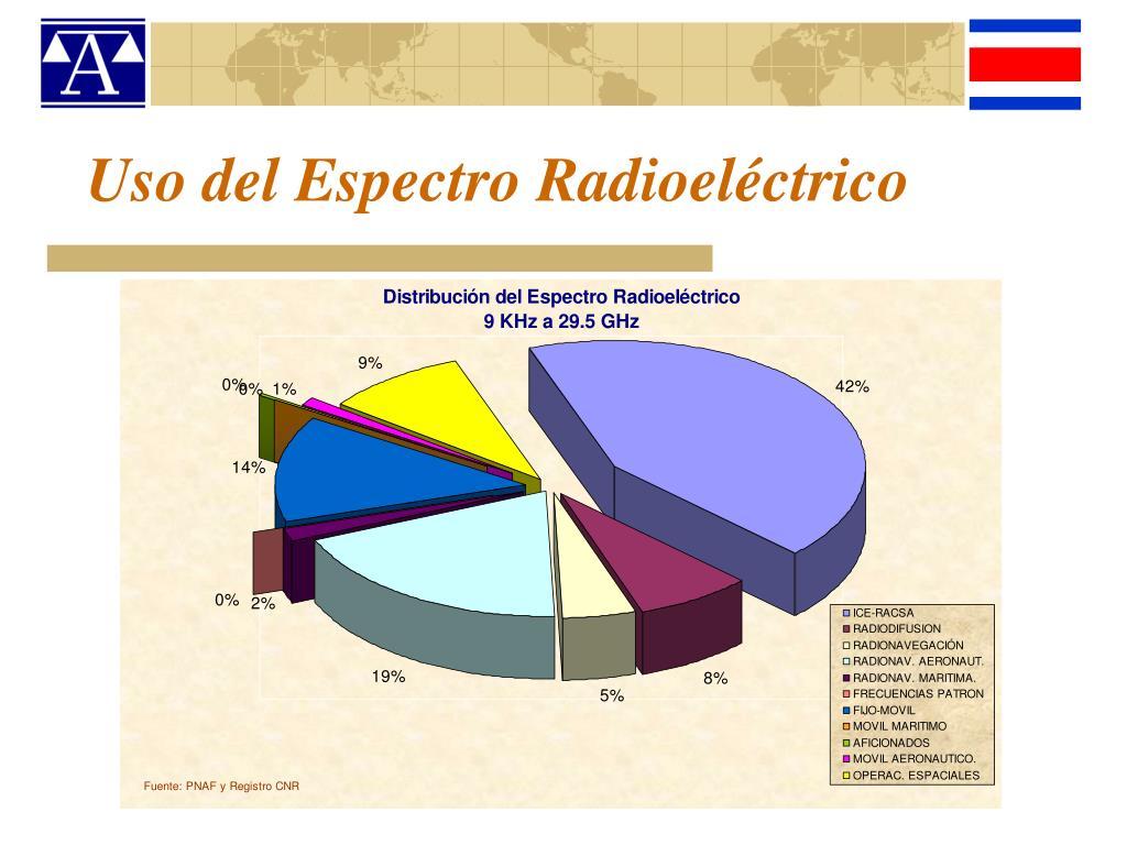Uso del Espectro Radioeléctrico