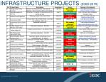 infrastructure projects 2008 2015