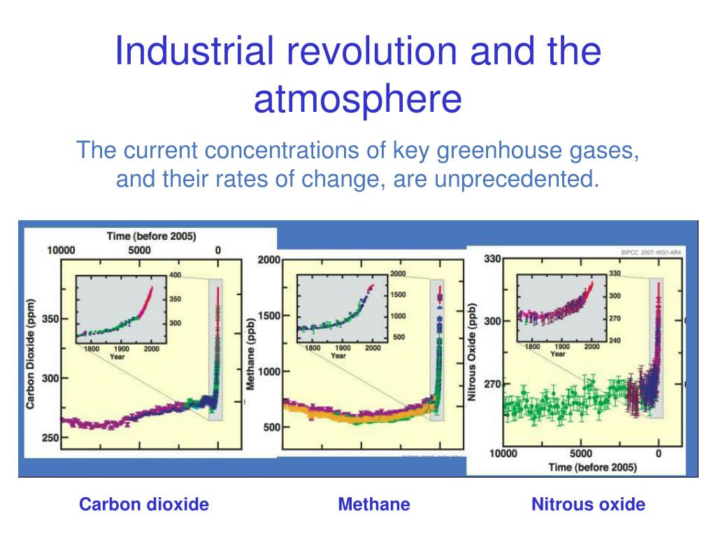 Industrial revolution and the atmosphere