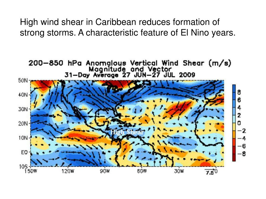 High wind shear in Caribbean reduces formation of strong storms. A characteristic feature of El Nino years.