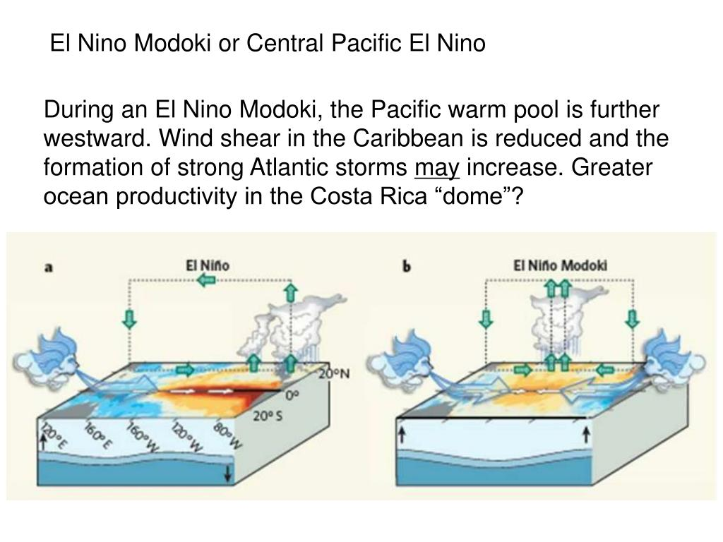 El Nino Modoki or Central Pacific El Nino