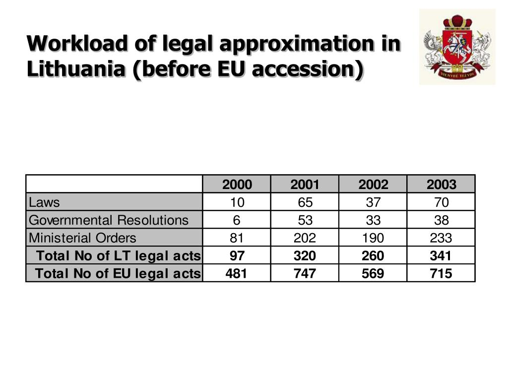 Workload of legal approximation in Lithuania