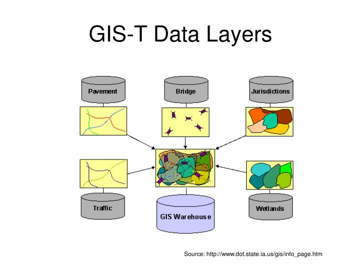 GIS-T Data Layers