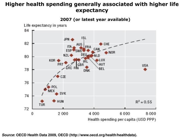 Higher health spending