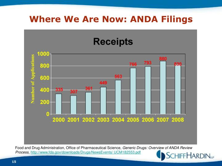 Where We Are Now: ANDA Filings