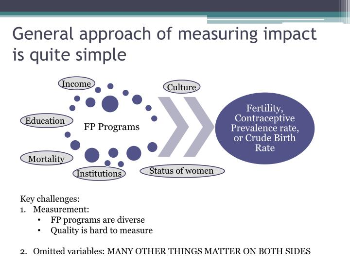 General approach of measuring impact is quite simple