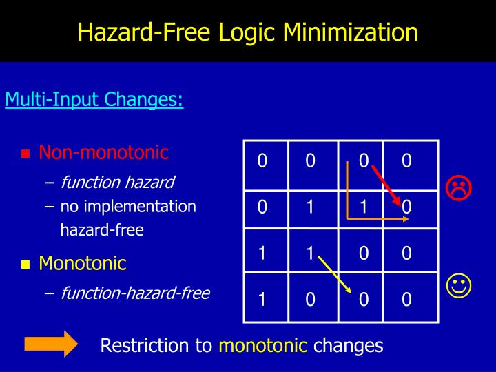 Hazard-Free Logic Minimization