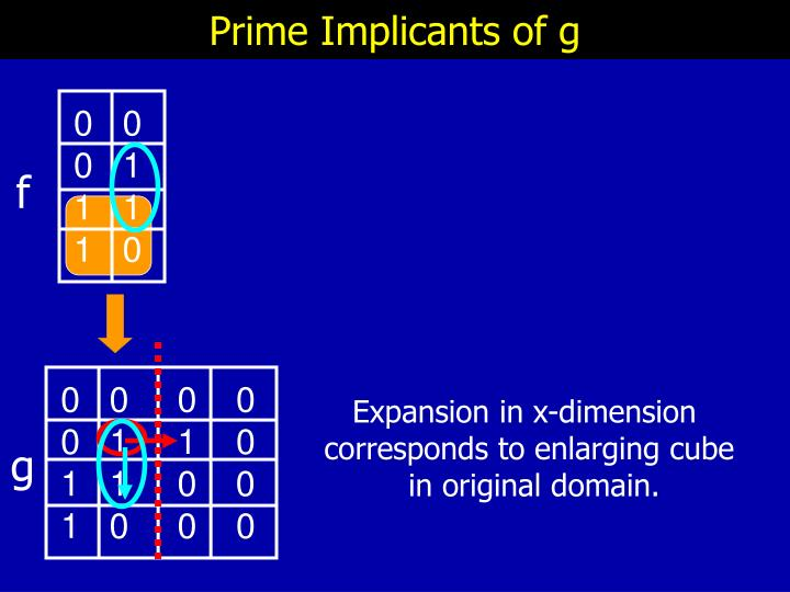 Prime Implicants of g