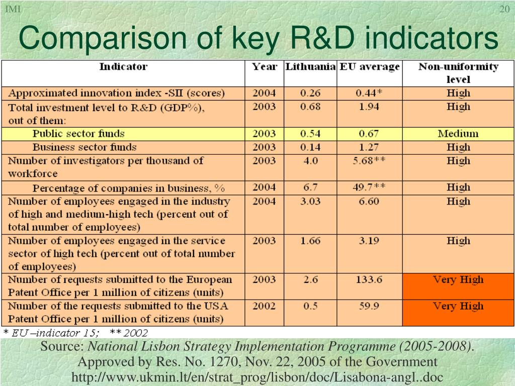 Comparison of key R&D indicators
