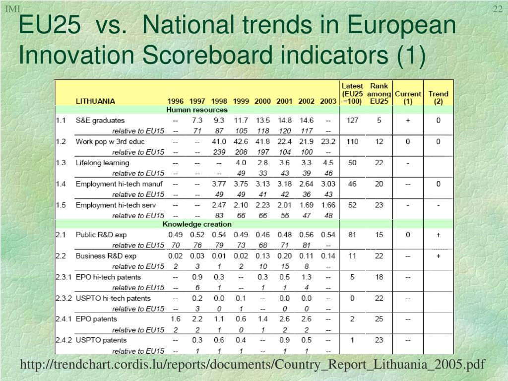 EU25  vs.  National trends in European Innovation Scoreboard indicators (1)