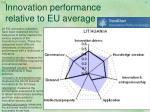 innovation performance relative to eu average