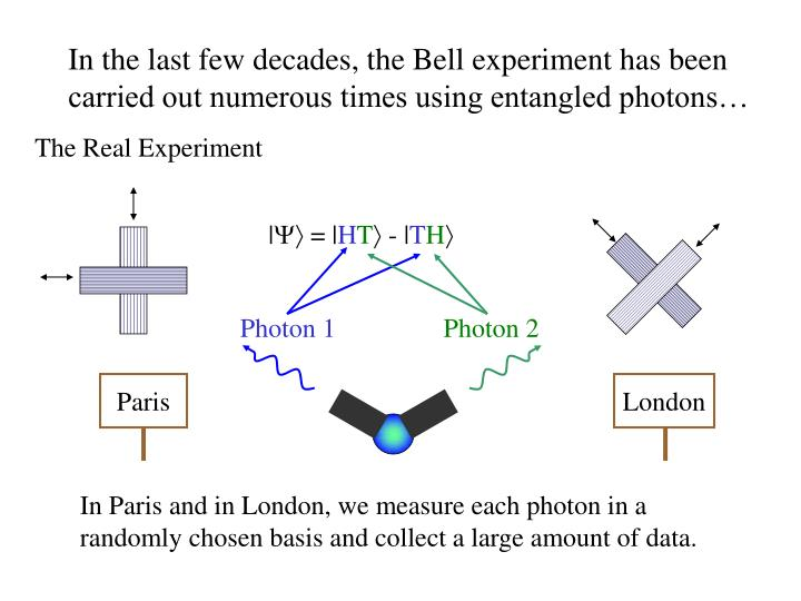 In the last few decades, the Bell experiment has been carried out numerous times using entangled photons…