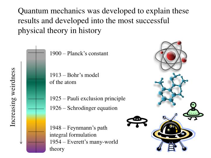 Quantum mechanics was developed to explain these results and developed into the most successful physical theory in history
