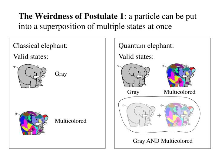 The Weirdness of Postulate 1