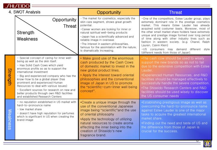 yahoo inc 2009 swot E-mail: sediqehkhorrami@yahoocom 27 international opportunities and threats swot group (rehana & level, the review and analysis (mousavi, 2009.
