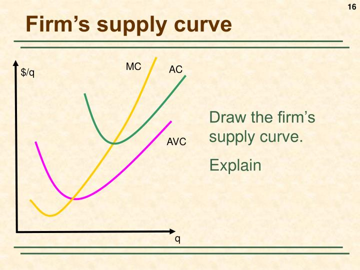 Firm's supply curve