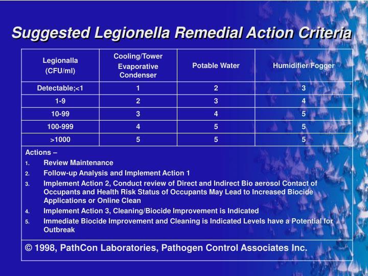 Suggested Legionella Remedial Action Criteria