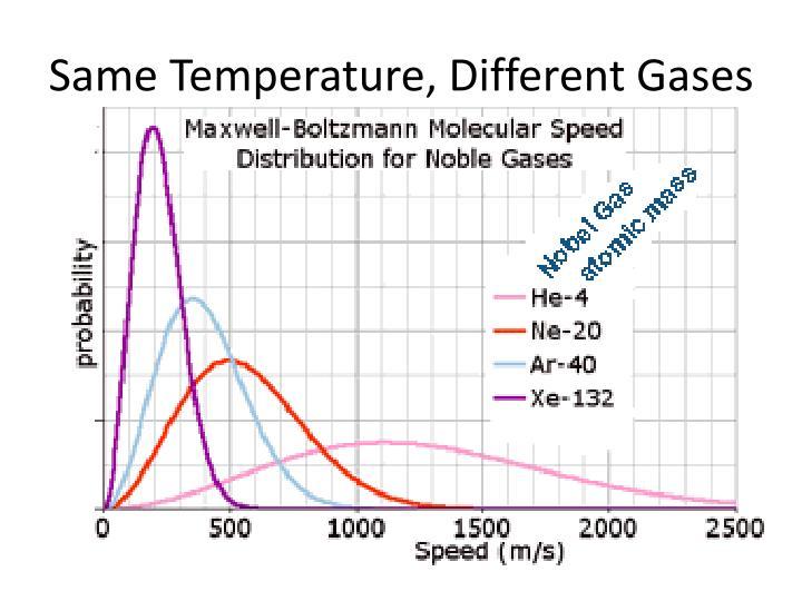 Same Temperature, Different Gases