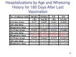 hospitalizations by age and wheezing history for 180 days after last vaccination1