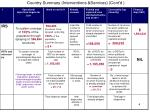 country summary interventions services cont d