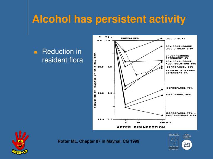 Alcohol has persistent activity