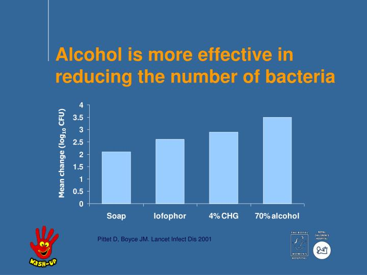 Alcohol is more effective in reducing the number of bacteria