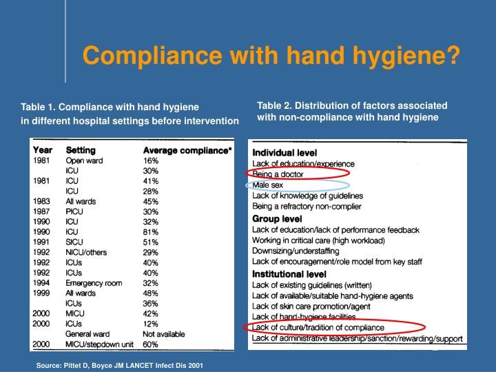 Compliance with hand hygiene?
