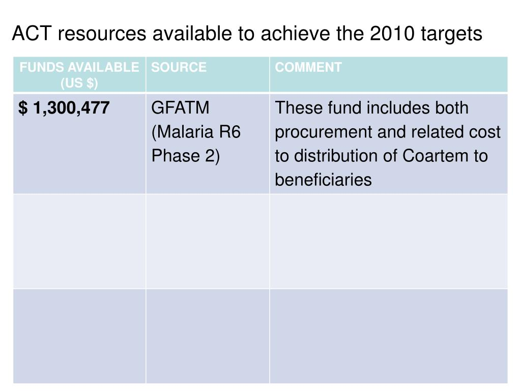 ACT resources available to achieve the 2010 targets