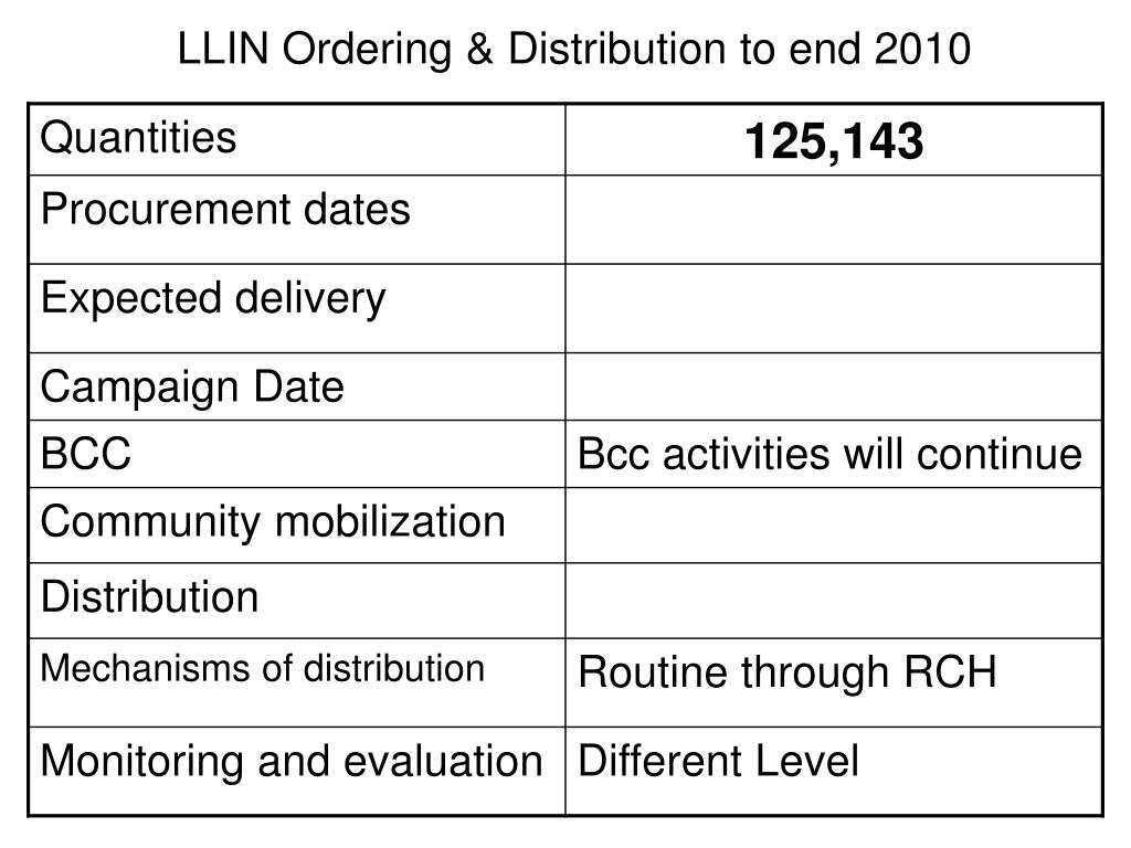 LLIN Ordering & Distribution to end 2010