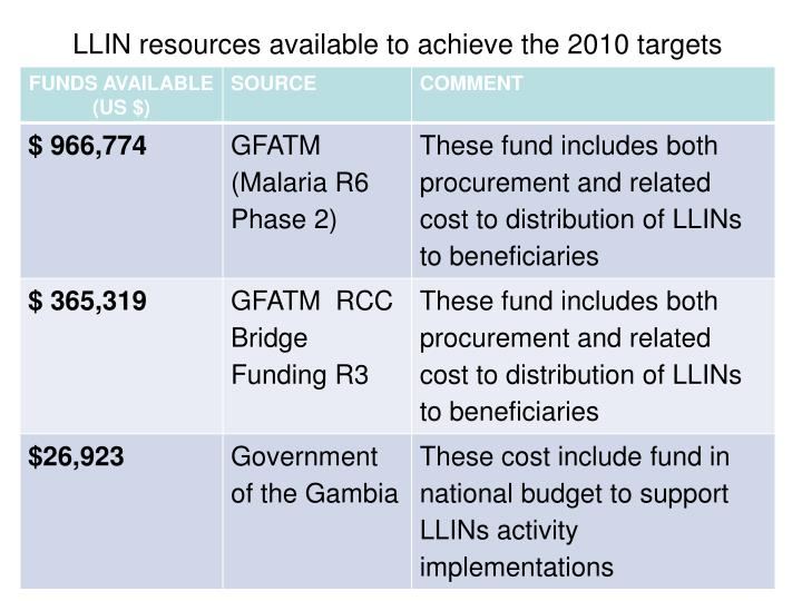 Llin resources available to achieve the 2010 targets