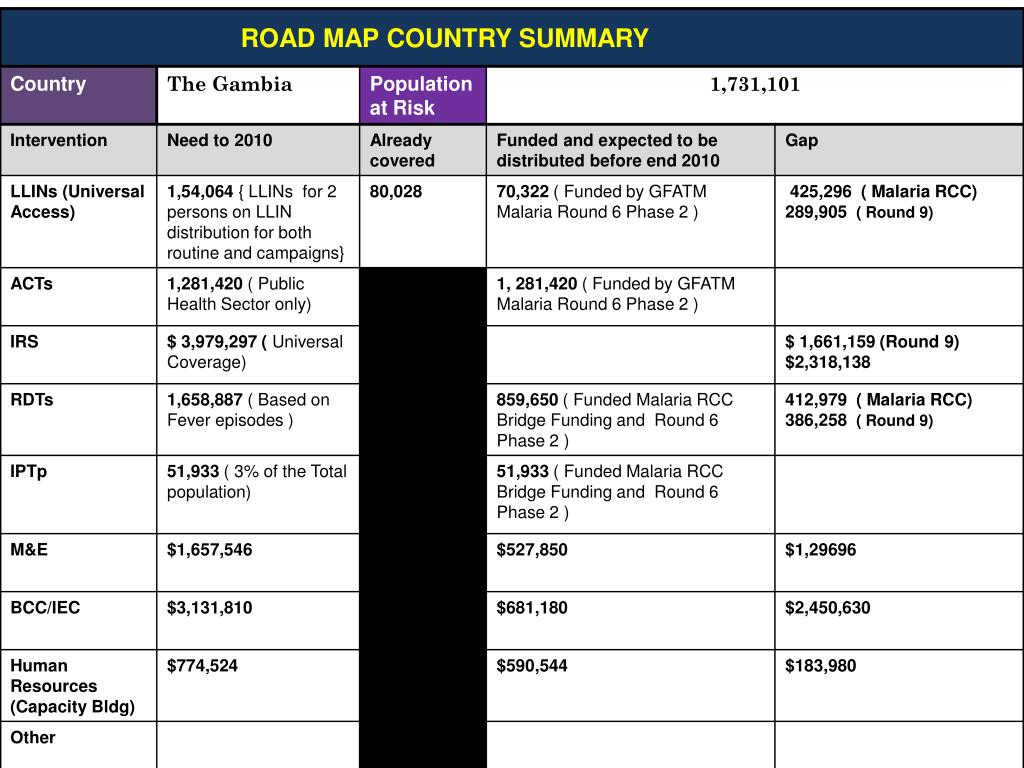 ROAD MAP COUNTRY SUMMARY