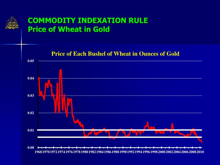 COMMODITY INDEXATION RULE