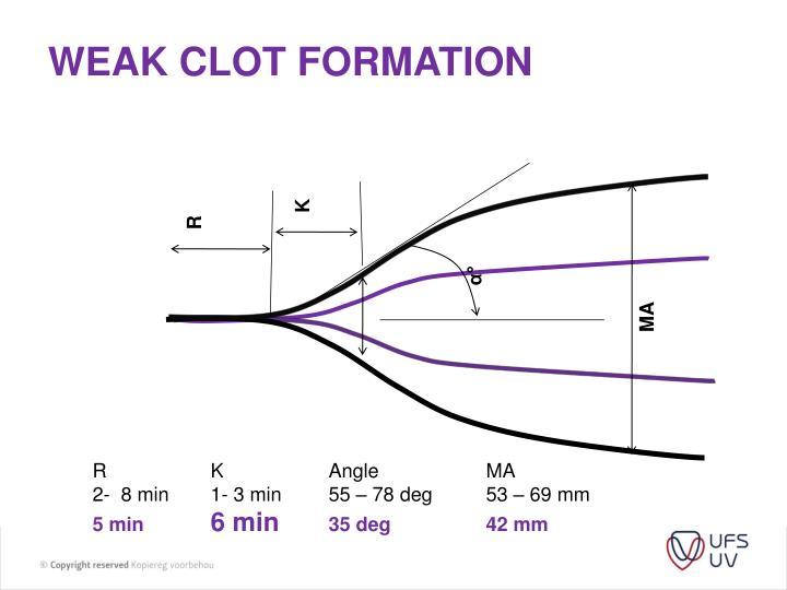 Weak Clot formation