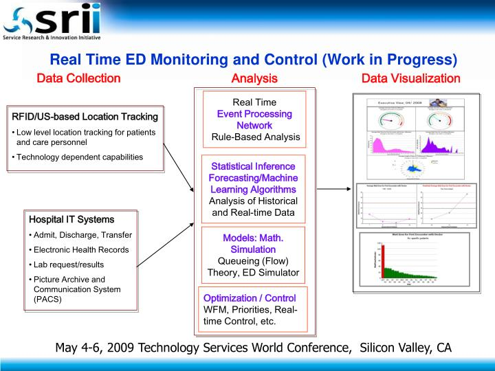 Real Time ED Monitoring and Control (Work in Progress)